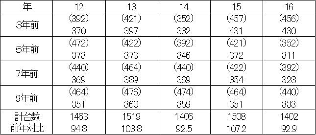 2016年車検台数