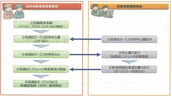 保証サービス利用申込手順