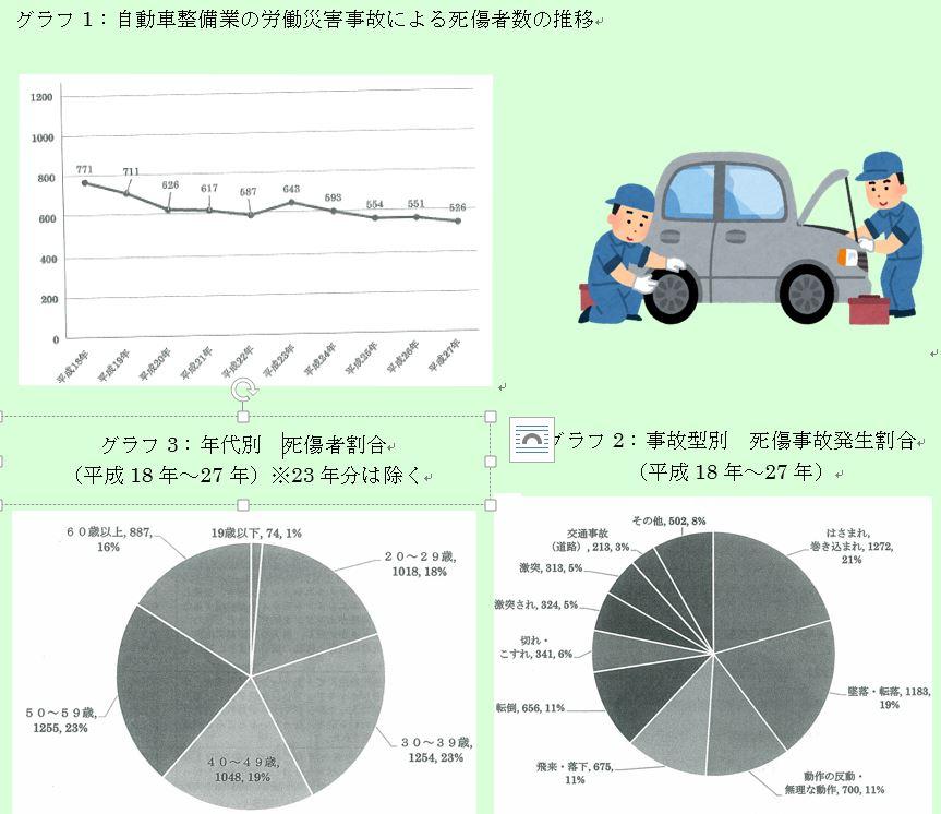 自動車整備業の労災