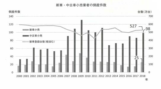 企業の倒産件数